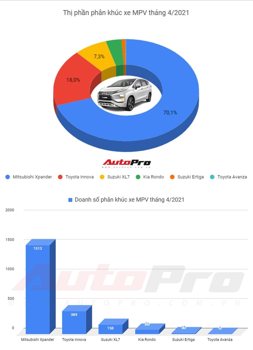Top MPV tháng 4/2021: Mitsubishi Xpander tiếp tục dẫn đầu, bán gấp gần 4 lần Toyota Innova - Ảnh 2.