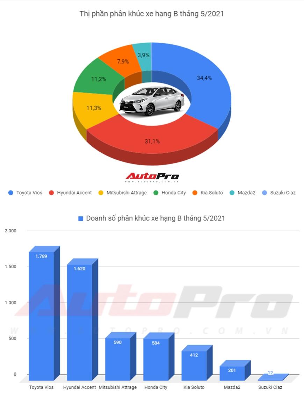 Toyota Vios lật thế cờ, bán vượt Hyundai Accent sau khi liên tục được ưu đãi, giảm giá - Ảnh 1.