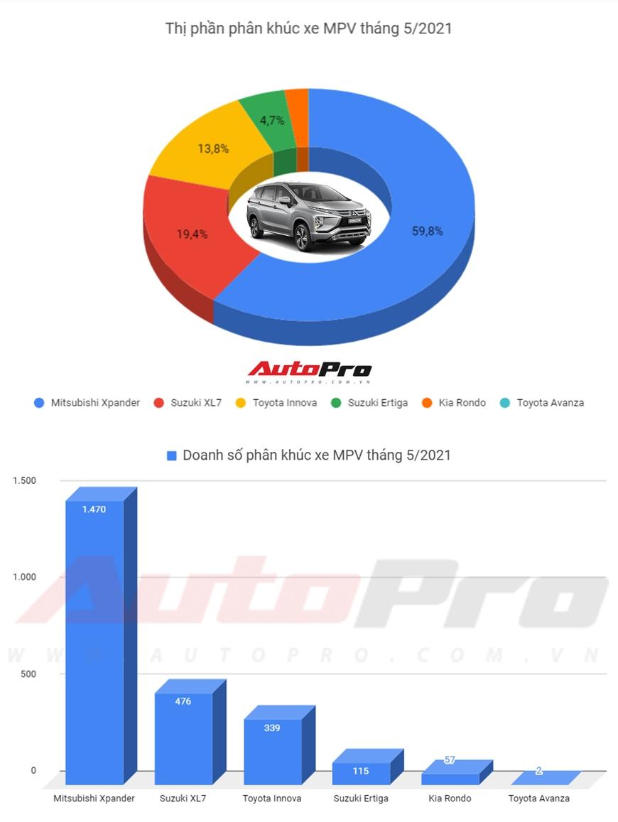 Cuộc đua MPV tháng 5/2021: Mitsubishi Xpander tiếp tục dẫn đầu doanh số, Suzuki XL7 giành chỗ từ Toyota Innova - Ảnh 2.
