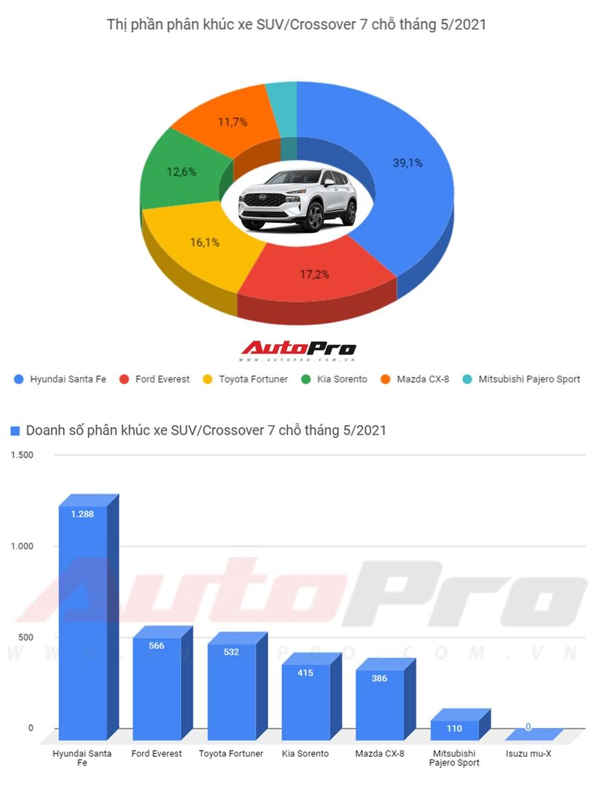 SUV 7 chỗ bán chạy nhất tháng 5/2021: Hyundai Santa Fe bỏ xa Toyota Fortuner và Ford Everest - Ảnh 1.