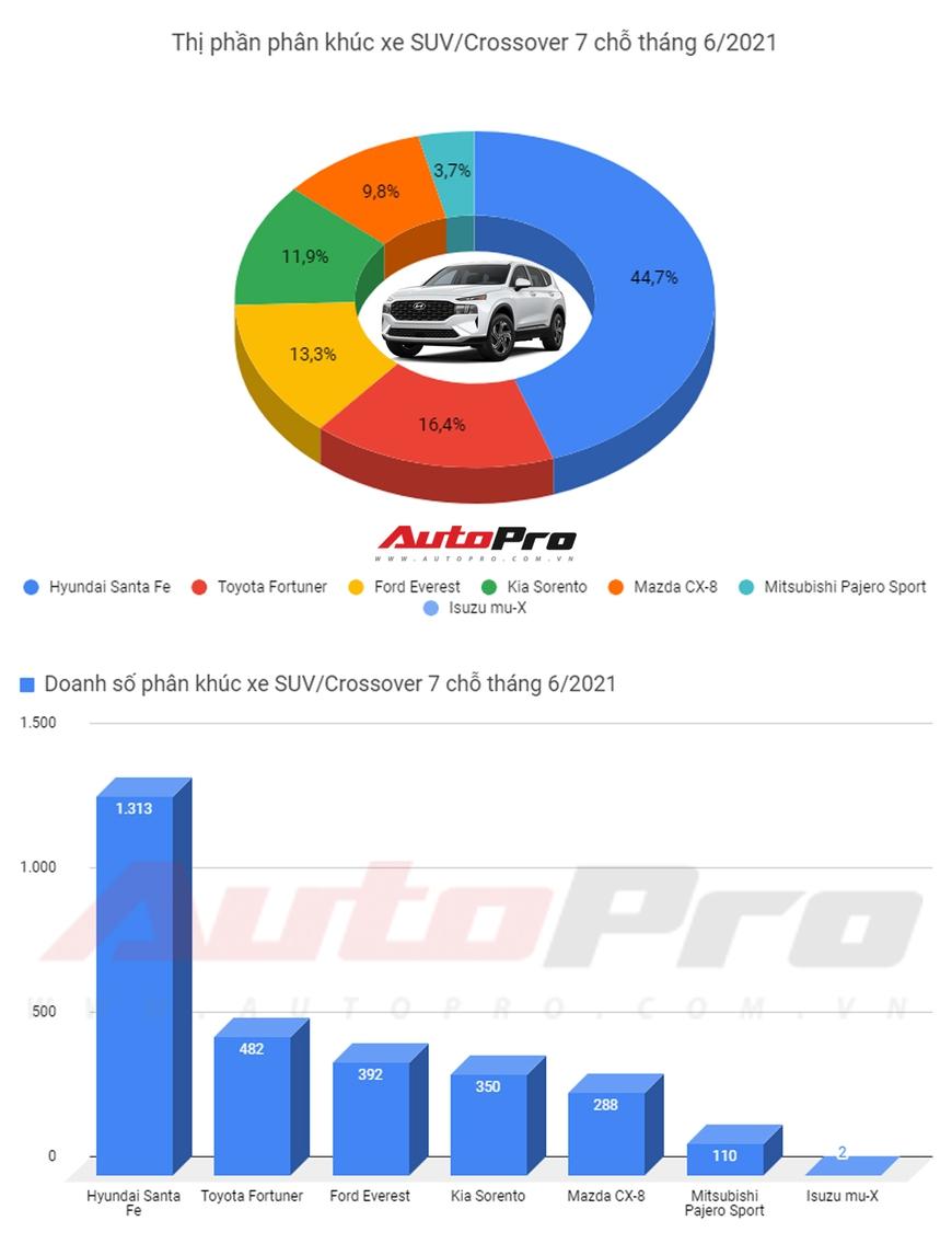 Vừa ra mắt phiên bản mới, Hyundai Santa Fe dẫn đầu phân khúc với doanh số gần gấp 3 Toyota Fortuner - Ảnh 1.