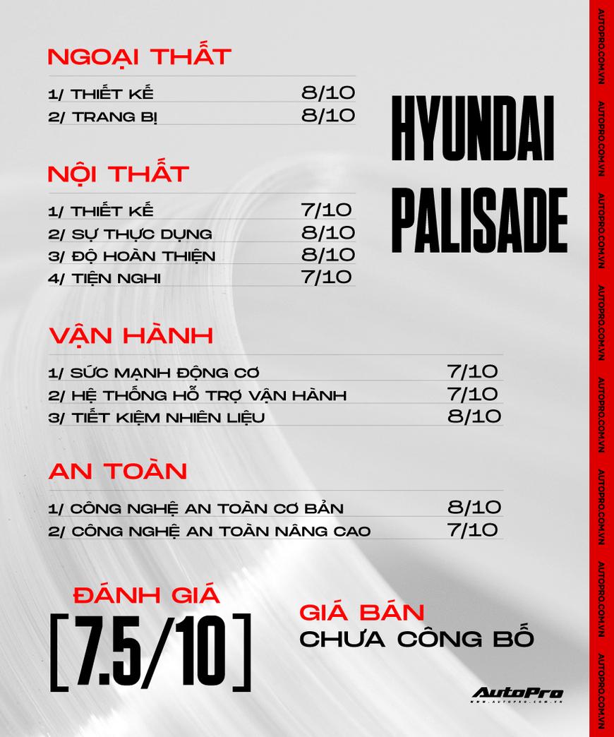 Đánh giá Hyundai Palisade bán thăm dò tại Việt Nam: Đủ sức doạ Explorer nếu dưới 3 tỷ đồng - Ảnh 19.