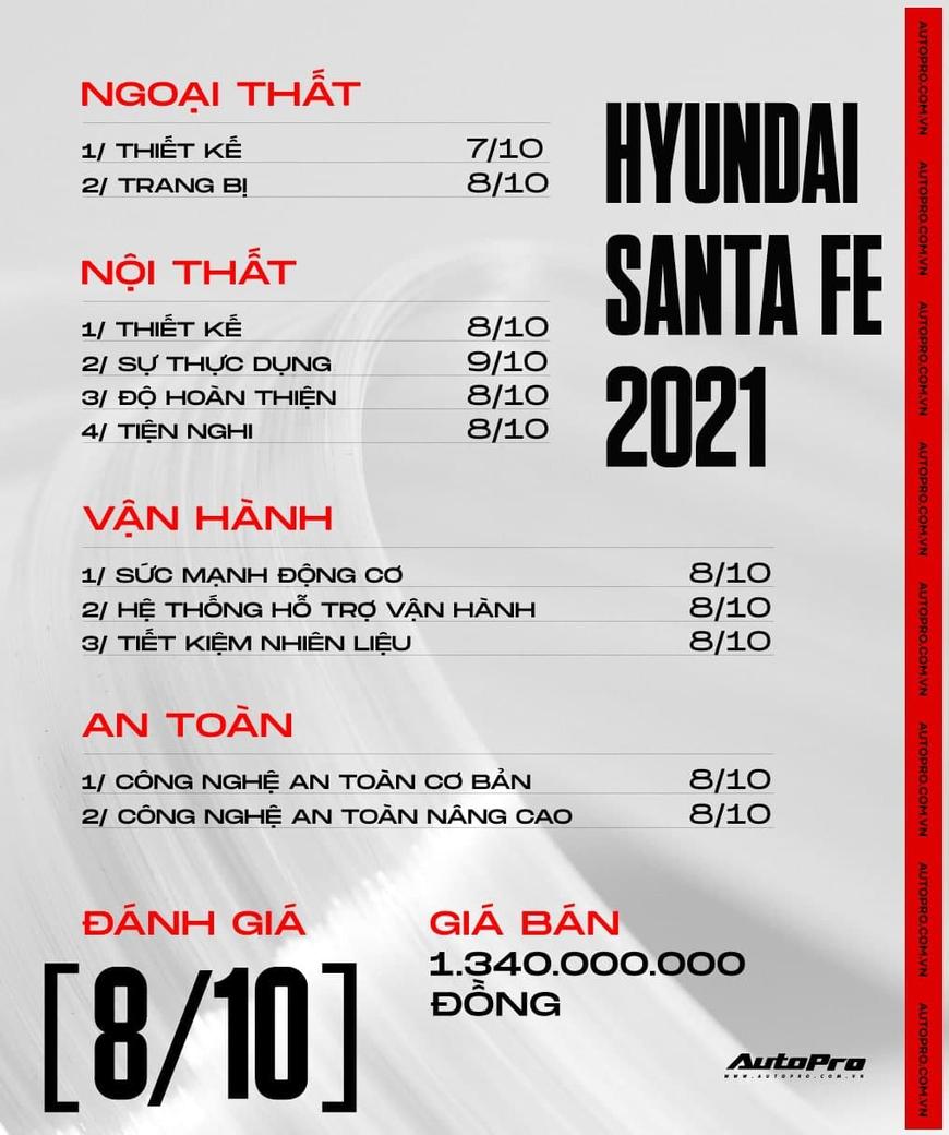 Đánh giá Hyundai Santa Fe 2021: PHÊ kiểu xe Hàn, Nhật, Đức cộng lại - Ảnh 18.