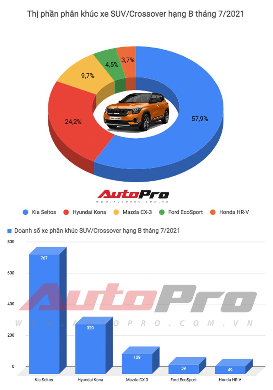 Kia Seltos bán gấp đôi Hyundai Kona, Honda HR-V ế nhất khi chưa bán nổi 50 xe - Ảnh 1.