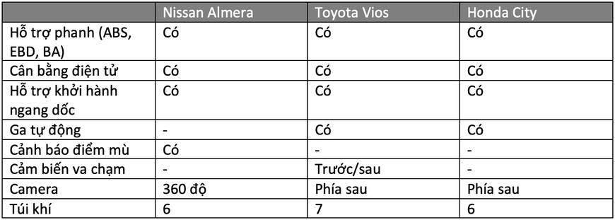 Gần 600 triệu, chọn Nissan Almera hay Vios, City: Đều xe Nhật, thích mới hay giữ giá, lái hay? - Ảnh 10.