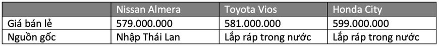Gần 600 triệu, chọn Nissan Almera hay Vios, City: Đều xe Nhật, thích mới hay giữ giá, lái hay? - Ảnh 11.