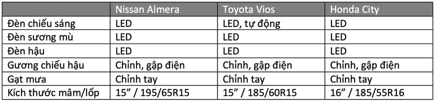 Gần 600 triệu, chọn Nissan Almera hay Vios, City: Đều xe Nhật, thích mới hay giữ giá, lái hay? - Ảnh 4.