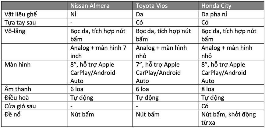 Gần 600 triệu, chọn Nissan Almera hay Vios, City: Đều xe Nhật, thích mới hay giữ giá, lái hay? - Ảnh 6.