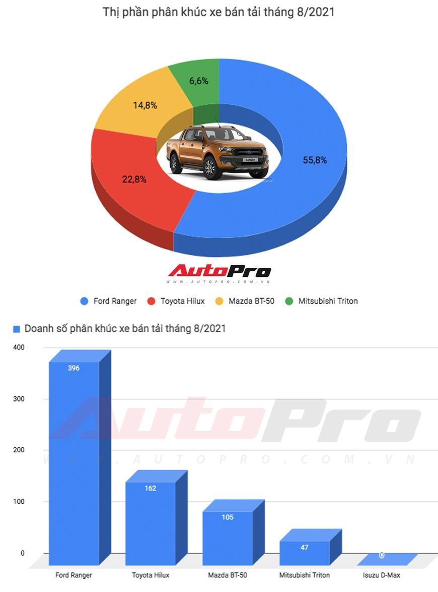 Vừa ra mắt thế hệ mới, Mazda BT-50 đã bán vượt Mitsubishi Triton, lên dây cót bám đuổi Toyota Hilux - Ảnh 1.