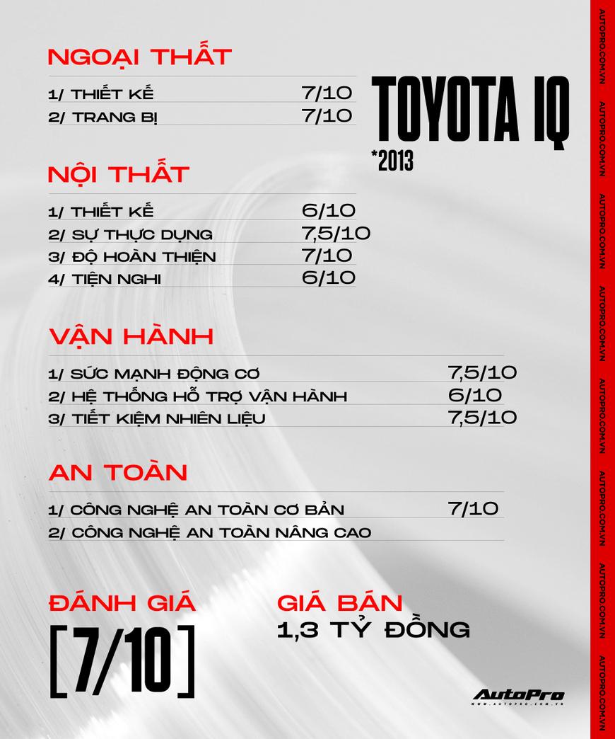 Đánh giá nhanh Toyota iQ: Xe cũ giá 1,3 tỷ, 4 chỗ nhưng hợp 2 người luồn lách phố đông - Ảnh 9.