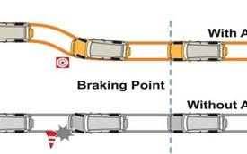 Những tính năng an toàn cơ bản trên xe hơi của bạn