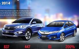 Honda Việt Nam đạt doanh số ôtô cao nhất kể từ khi thành lập