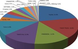 Thị trường ô tô Việt Nam quý I: Thaco chiếm tới 30% thị phần