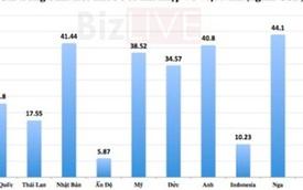 Ô tô nhập từ Nga đang có giá đắt đỏ nhất