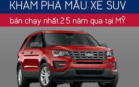 Đi tìm mẫu xe SUV cỡ trung bán chạy nhất Mỹ 25 năm tại Việt Nam