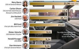 [Infographic] Thu nhập của các nhà điều hành trong ngành ô tô
