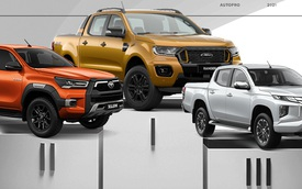 Ford bán hơn 1.000 xe Ranger trong tháng 9, gấp gần 2 lần tổng doanh số Hilux, Triton, BT-50 và D-Max cộng lại