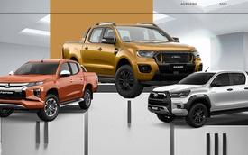 Xe bán tải bán chạy tháng 4/2021: Ford Ranger giữ chắc ngôi vương, Mitsubishi Triton bất ngờ đứng vị trí thứ 2