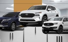 Vừa ra mắt phiên bản mới, Hyundai Santa Fe dẫn đầu phân khúc với doanh số gần gấp 3 Toyota Fortuner