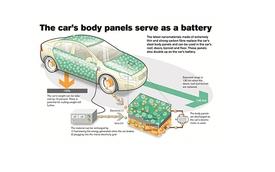 Công nghệ tấm ốp tích trữ năng lượng đầy tiềm năng của Volvo